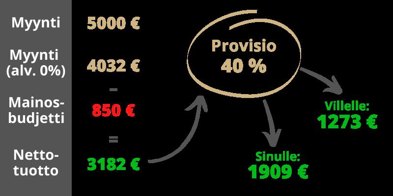 markkinoinnin provisiomalli
